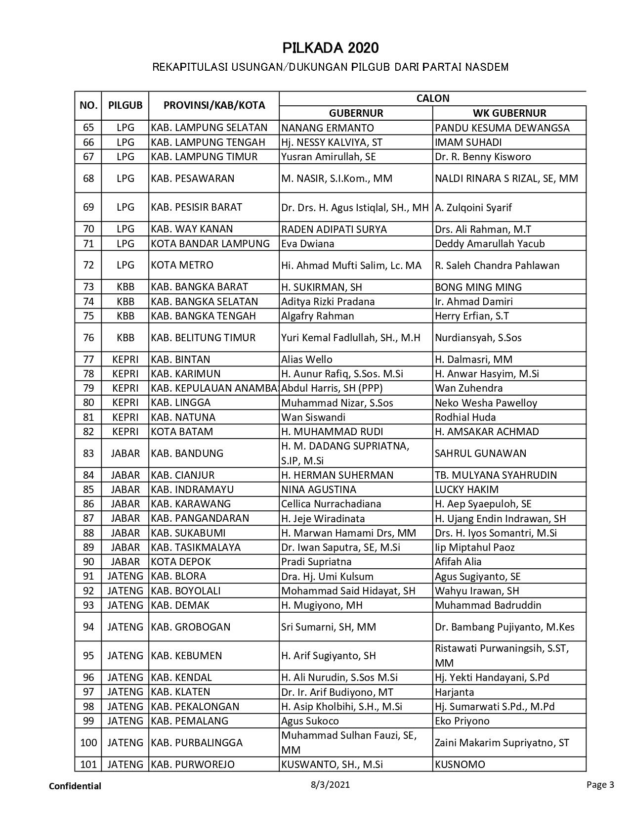 11.b.-Data-Pilkada_page-0003