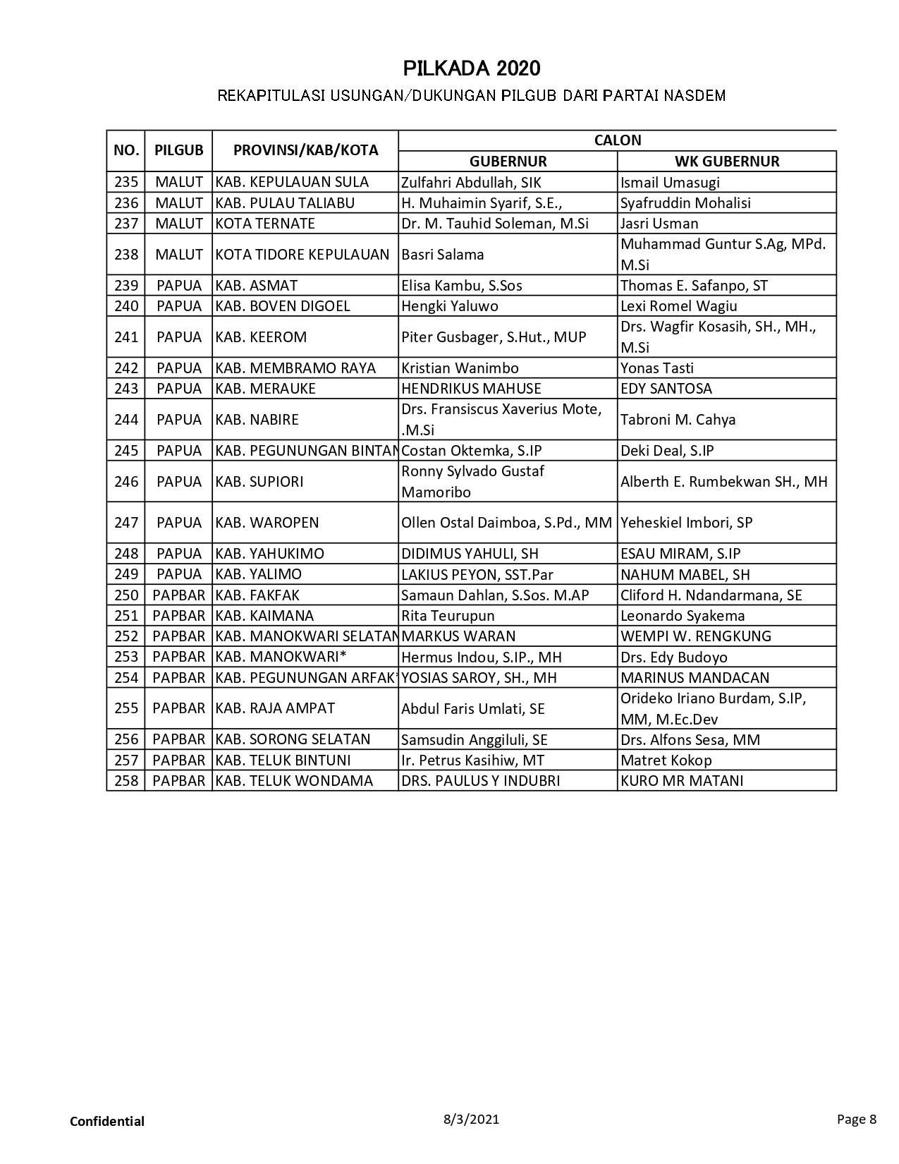 11.b.-Data-Pilkada_page-0008